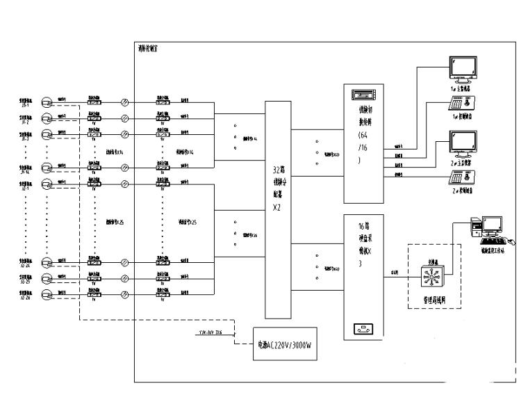 上海滨江大道及绿化工程建筑电气施工图-室外视频监控系统图