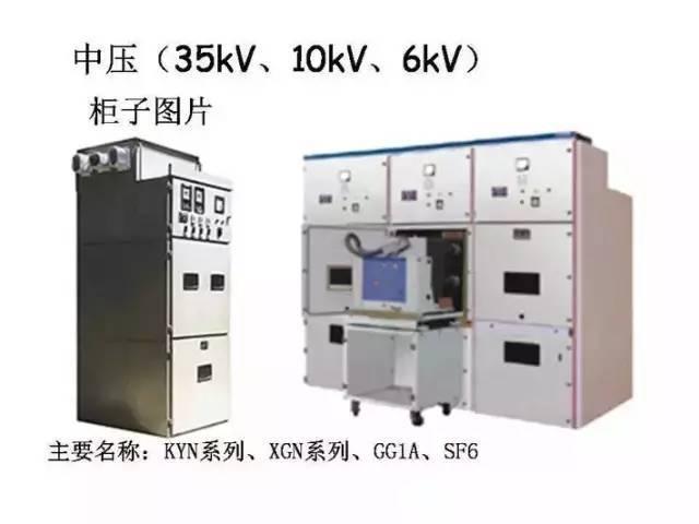 全面掌握低压配电系统全套电气元器件
