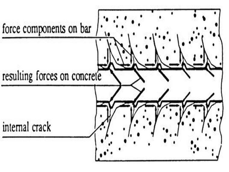 植筋理论和混凝土加固规范(内容详细)