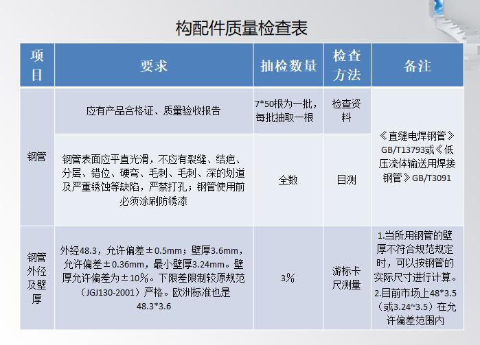 构配件质量检查表