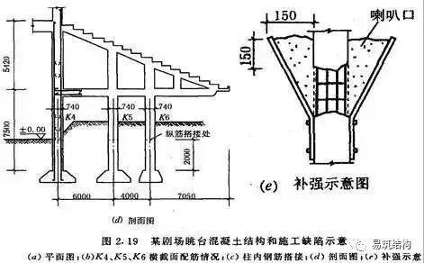 梁、板、柱钢筋混凝土结构质量事故案例详解_9