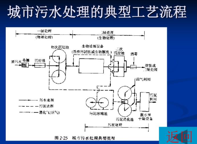 典型污水处理系统(北京污水处理厂)