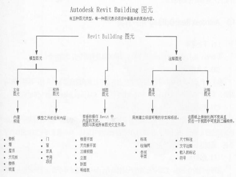revit教程一RevitArchitecture基础知识-Revit基础知识