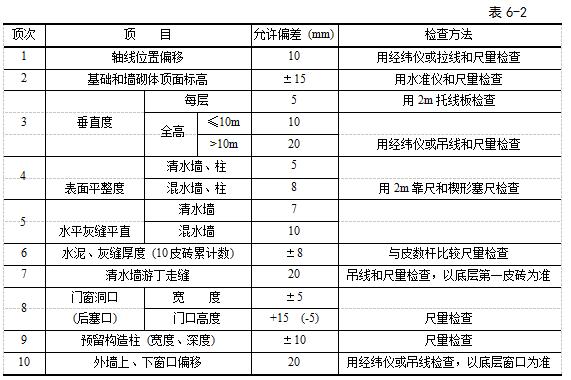 加气块砌筑工程施工技术交底(56页图文详解)-48检验标准