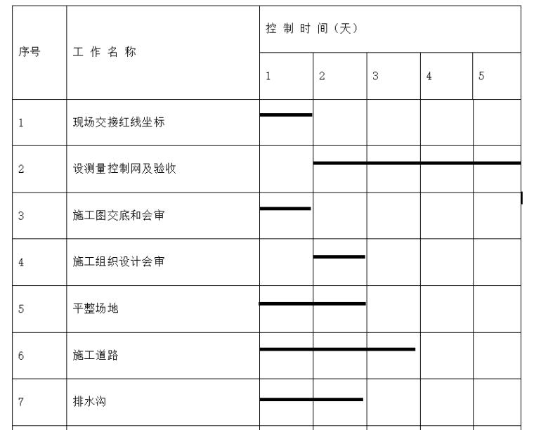 深圳机场后勤综合楼预应力混凝土管桩基础工程施工组织设计