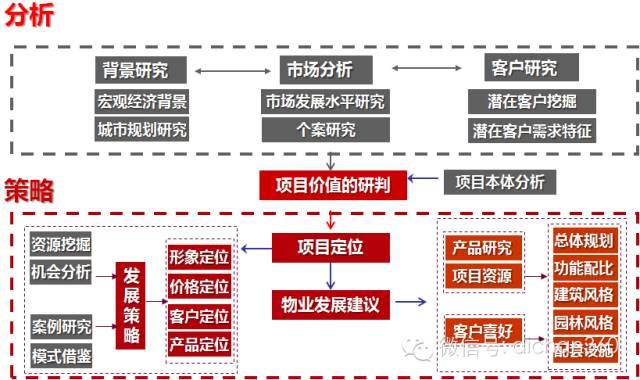 房地产前期策划与产品规划设计定位_5