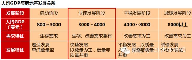 房地产前期策划与产品规划设计定位_10
