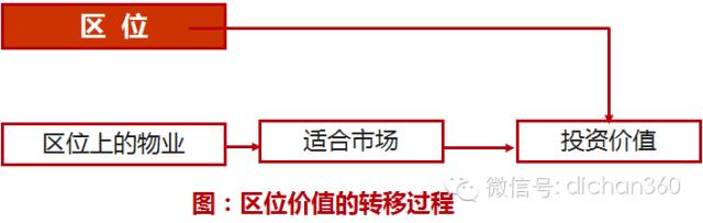 房地产前期策划与产品规划设计定位_21