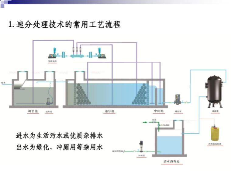 速分处理技术的常用工艺流程