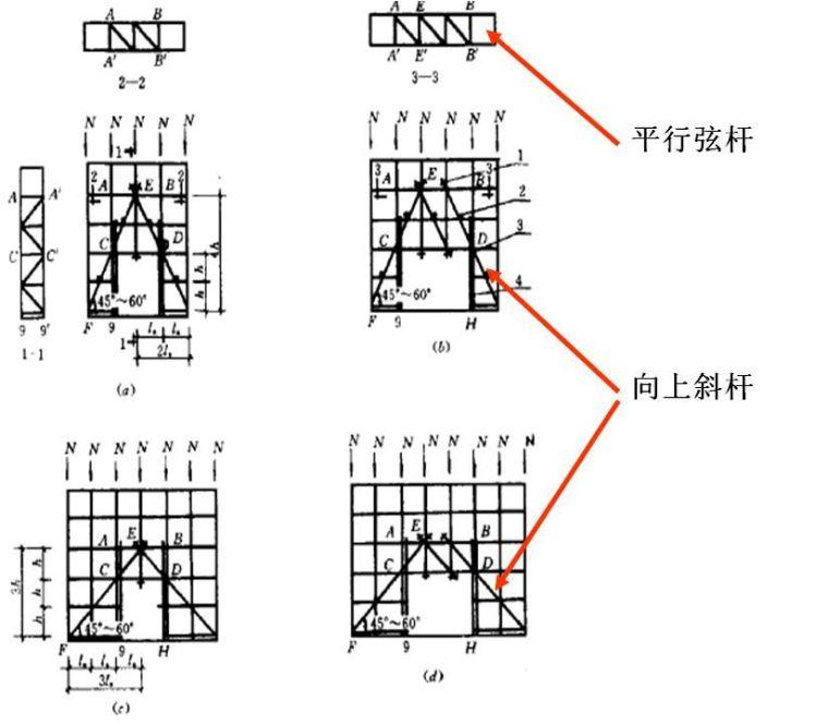 看BIM立体图学脚手架知识,通俗易懂!_14