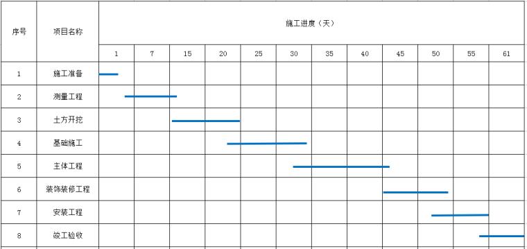 [天津]房屋土建工程测量施工方案(2017年内容完整)