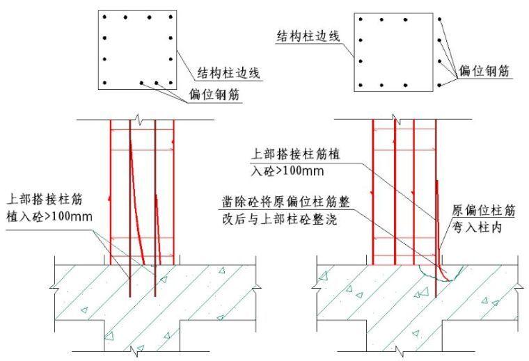 墙、板、梁钢筋连接施工要点及常见问题_8