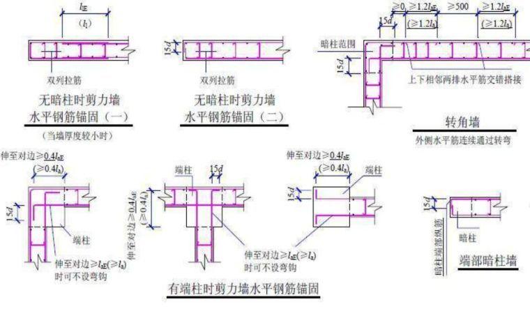 墙、板、梁钢筋连接施工要点及常见问题_17