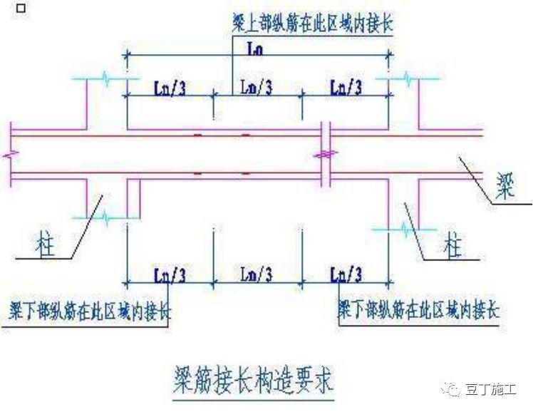 墙、板、梁钢筋连接施工要点及常见问题_28