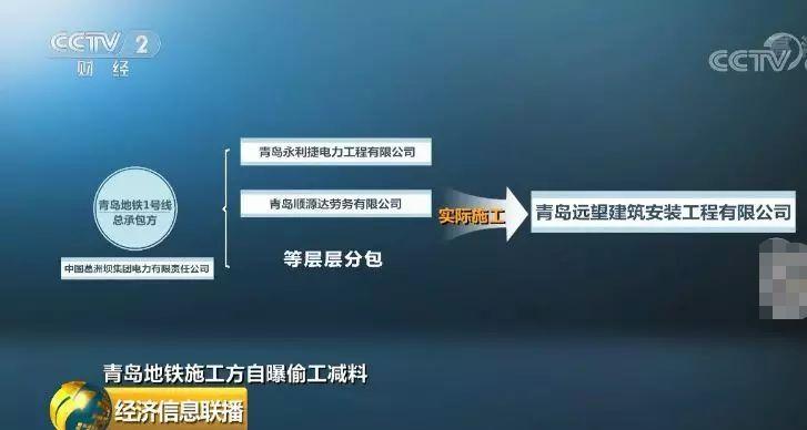 葛洲坝公告:不存在违法分包问题!青岛地铁事件最新处理出来了!