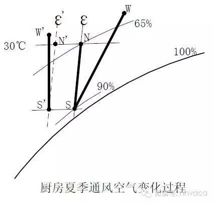 暖通专业常用计算内容、计算方法、电算表汇总和使用