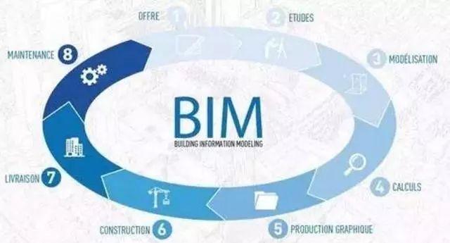 BIM使古老的建筑行业走上了科技之路_2