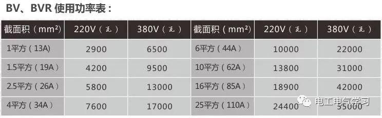 1平方的电源线最大能过多少安电流?实际上是多大的功率?