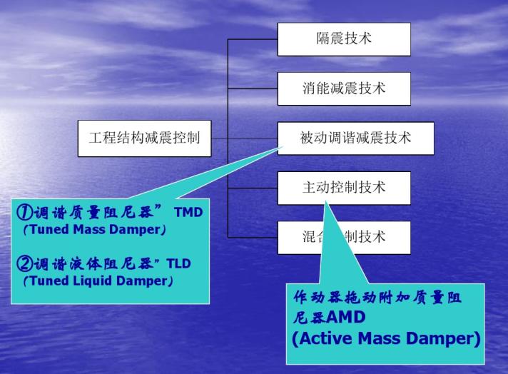 结构隔震及减震设计(PDF,26页)
