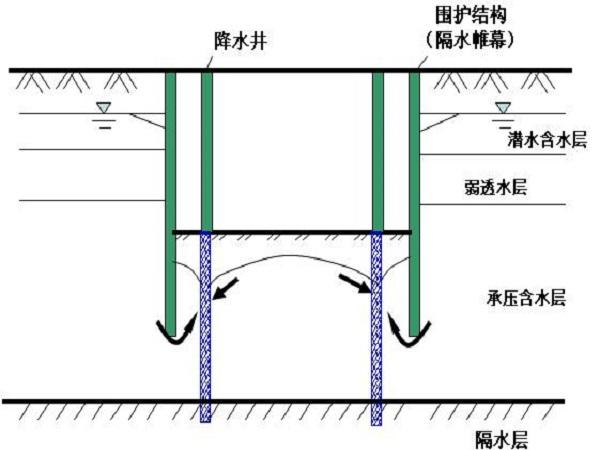 基坑工程降水施工技術方案