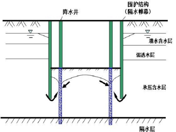 基坑工程降水施工技术方案
