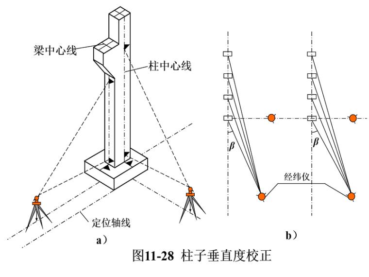 工业建筑施工测量培训讲义PPT(内容全面)