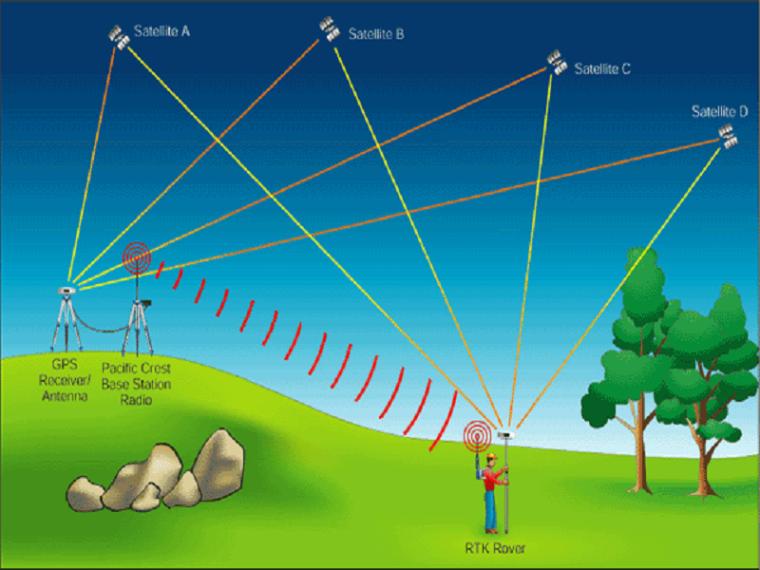测量学基础地理信息采集及成图方法(GPSRTK)