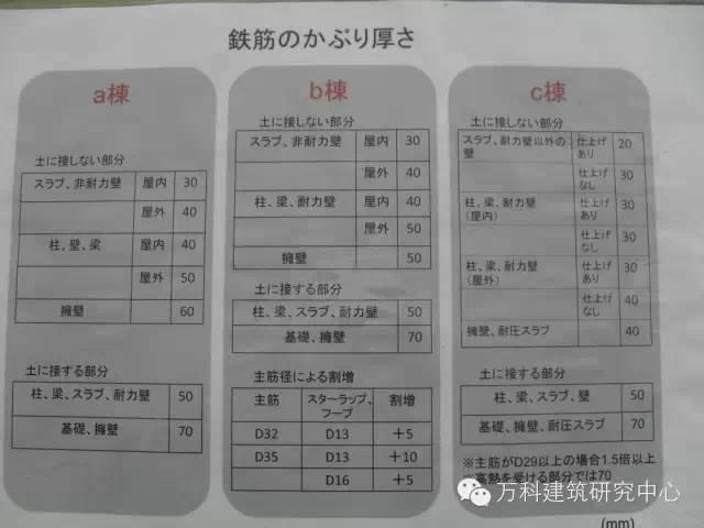 日本对混凝土保护层的控制措施,的确有一套!_13