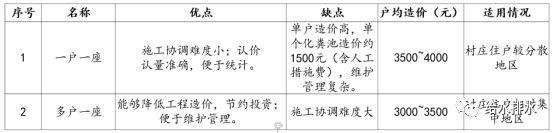 江苏地区农村生活污水治理案例分析与探讨