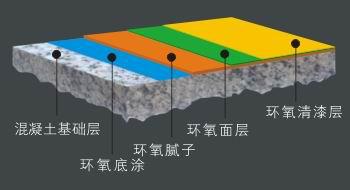 环氧树脂施工工艺