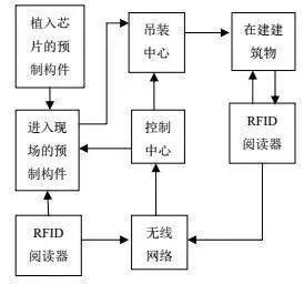 建筑寿命周期管理的核心技术—BIM和RFID_2
