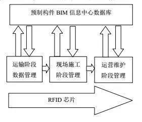 建筑寿命周期管理的核心技术—BIM和RFID