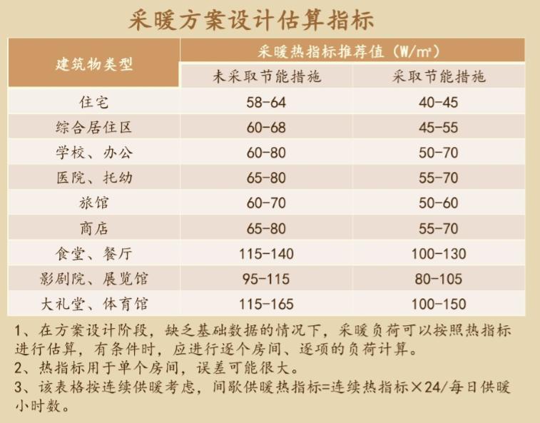空气源热泵系统设计指南
