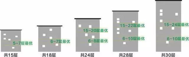 买房不会选楼层?1-33层优劣势全分析!_3
