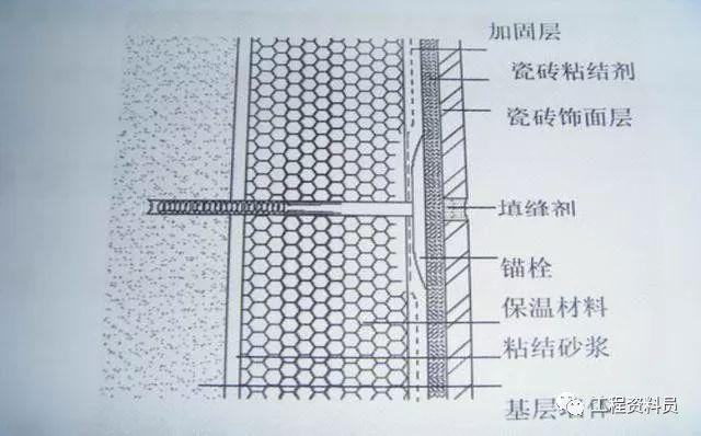 外墙保温板安装工艺