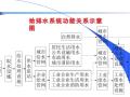 市政管网工程概述(86页)