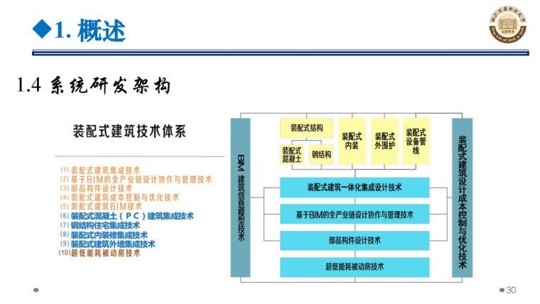 郝际平:钢结构建筑宏观政策及技术发展_30