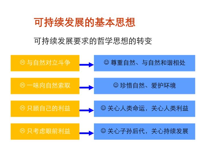 江苏一级注册建筑师绿色建筑培训课件-绿色建筑内容