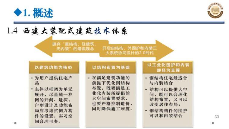 郝际平:钢结构建筑宏观政策及技术发展_33