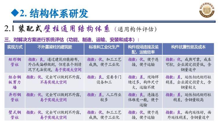 郝际平:钢结构建筑宏观政策及技术发展_39