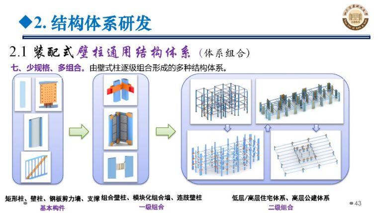 郝际平:钢结构建筑宏观政策及技术发展_43