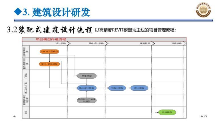 郝际平:钢结构建筑宏观政策及技术发展_79