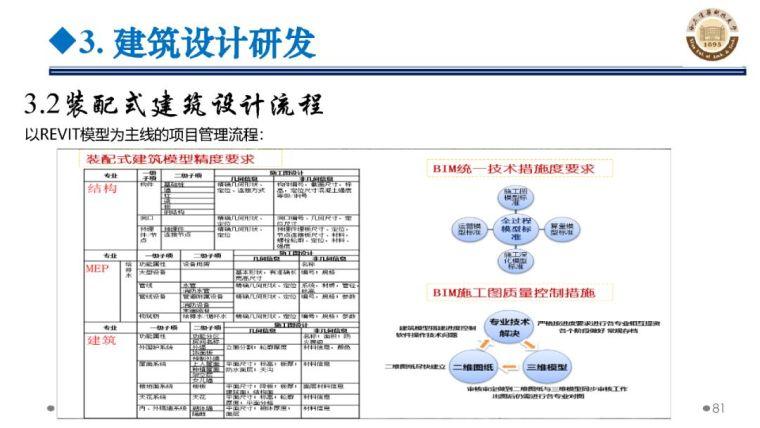 郝际平:钢结构建筑宏观政策及技术发展_81