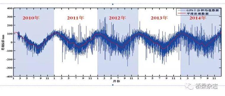 杨浦大桥:203个传感器实现24小时全天候监测