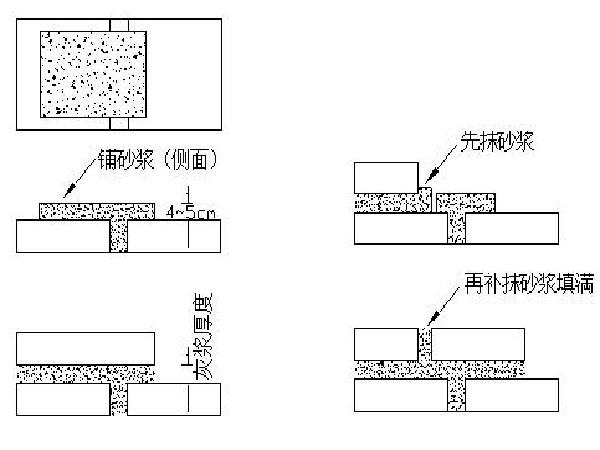 直立浆砌片石挡土墙施工方案