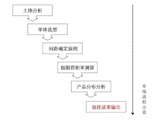 规划设计强排阶段典型流程解析
