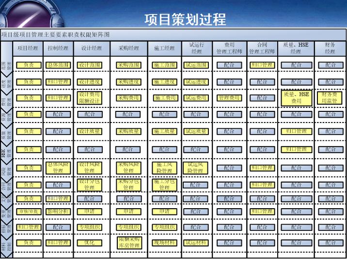 项目级项目管理主要要素职责权限矩阵图