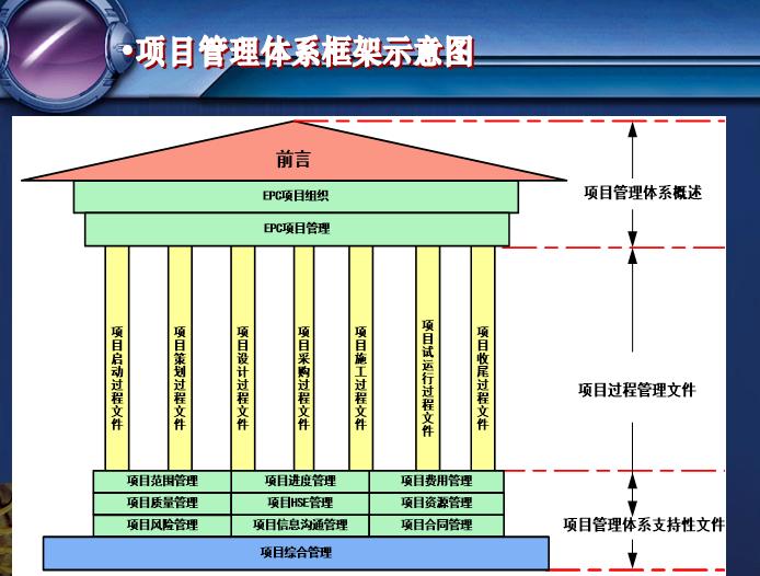 项目管理体系框架示意图