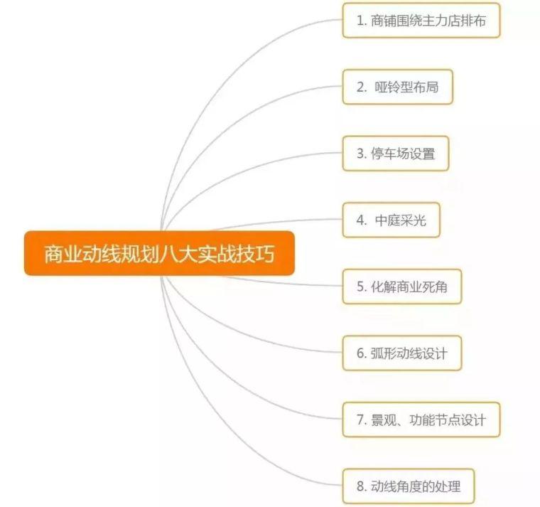 怎样设计高流量的商业动线?(附20套商业建筑设计资料)_6