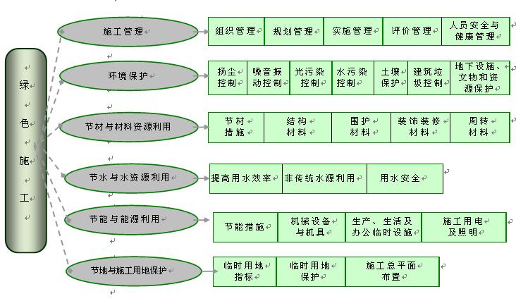 [重庆]框架核心筒结构新闻传媒中心绿色施工实施规划方案交底记录
